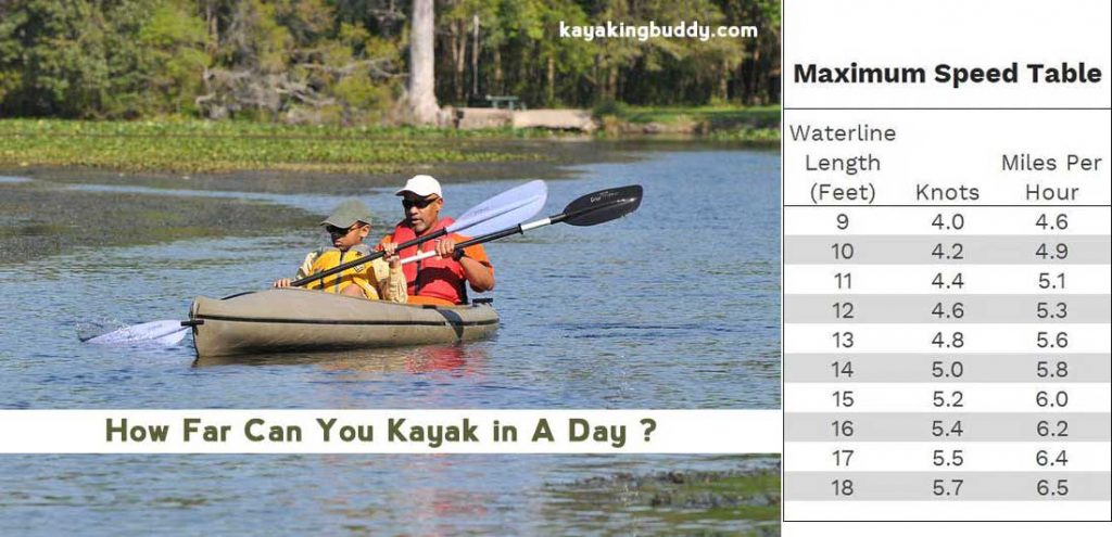 How-Far-Can-You-Kayak-in-A-Day